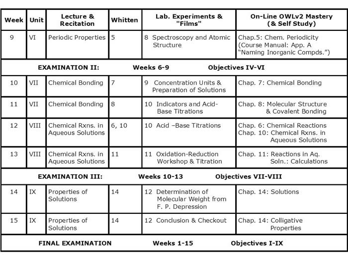 CH101 course outline – Bonding and Chemical Formulas Worksheet Answers